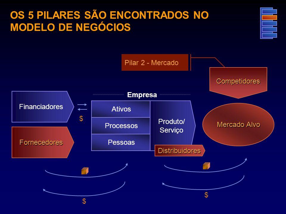 Mercado Alvo Competidores Financiadores Empresa Processos Pessoas Ativos $ $ $ Fornecedores Produto/ Serviço OS 5 PILARES SÃO ENCONTRADOS NO MODELO DE