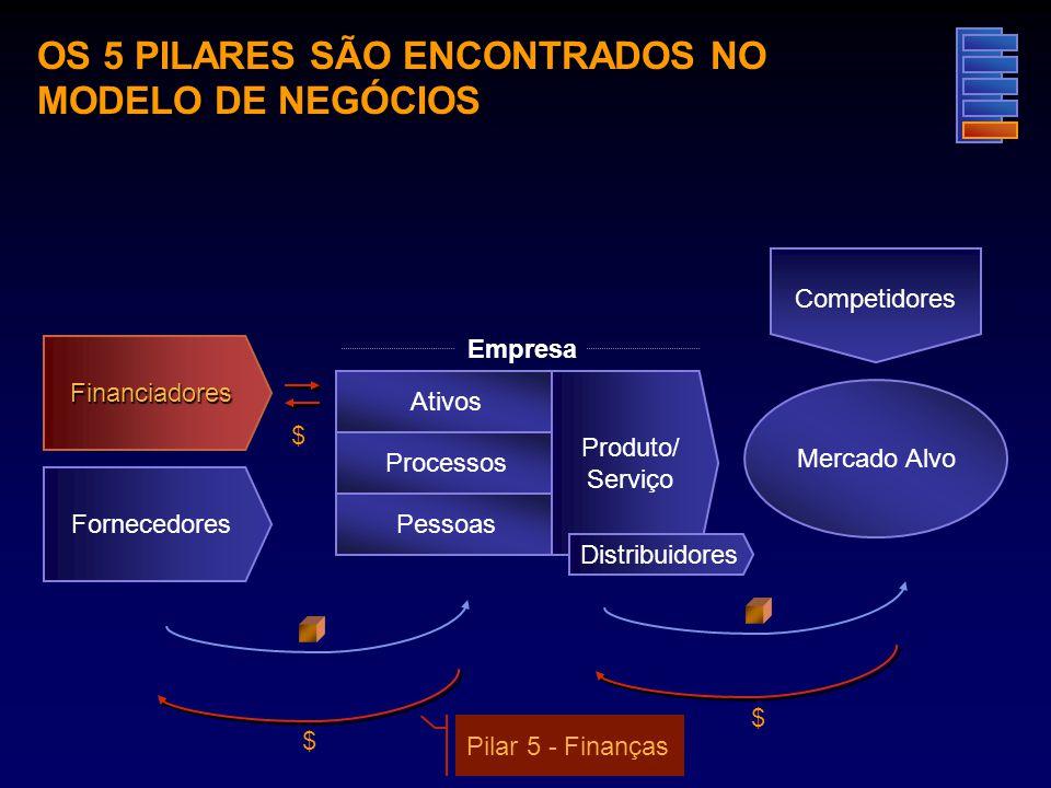 $ $ $ Mercado Alvo Competidores Empresa Processos Pessoas Ativos Fornecedores Produto/ Serviço Pilar 5 - Finanças OS 5 PILARES SÃO ENCONTRADOS NO MODE