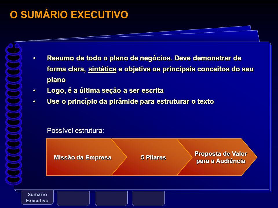 O SUMÁRIO EXECUTIVO Sumário Executivo Resumo de todo o plano de negócios. Deve demonstrar de forma clara, sintética e objetiva os principais conceitos