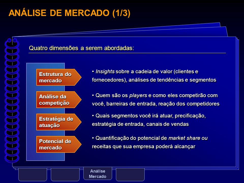 ANÁLISE DE MERCADO (1/3) Análise Mercado Estrutura do mercado Quatro dimensões a serem abordadas: Análise da competição Estratégia de atuação Potencia