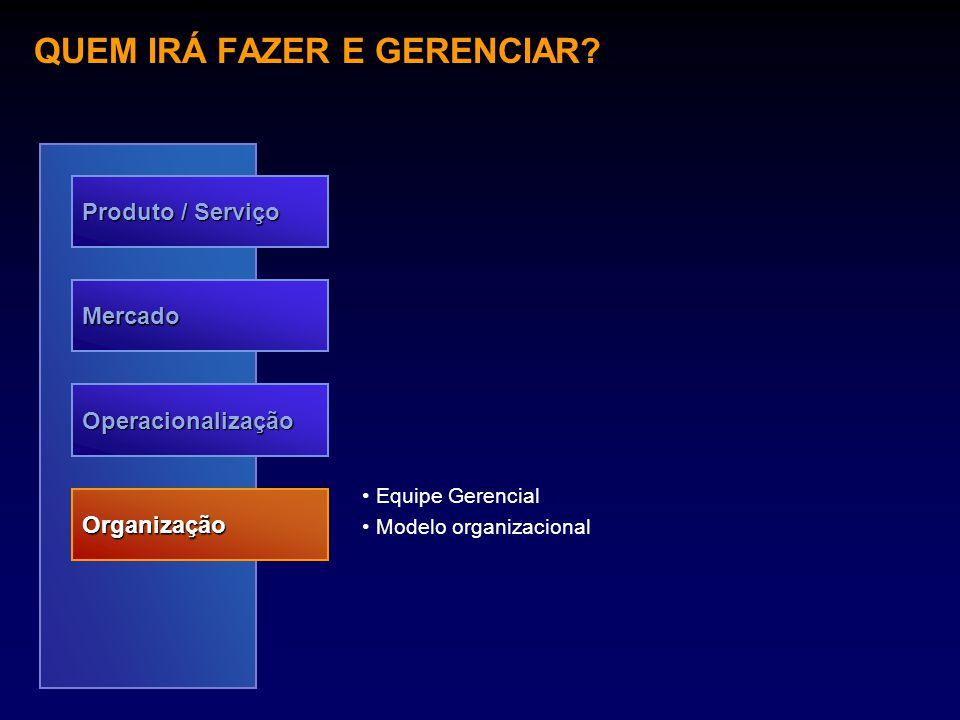 QUEM IRÁ FAZER E GERENCIAR? Produto / Serviço Mercado Operacionalização Organização Equipe Gerencial Modelo organizacional