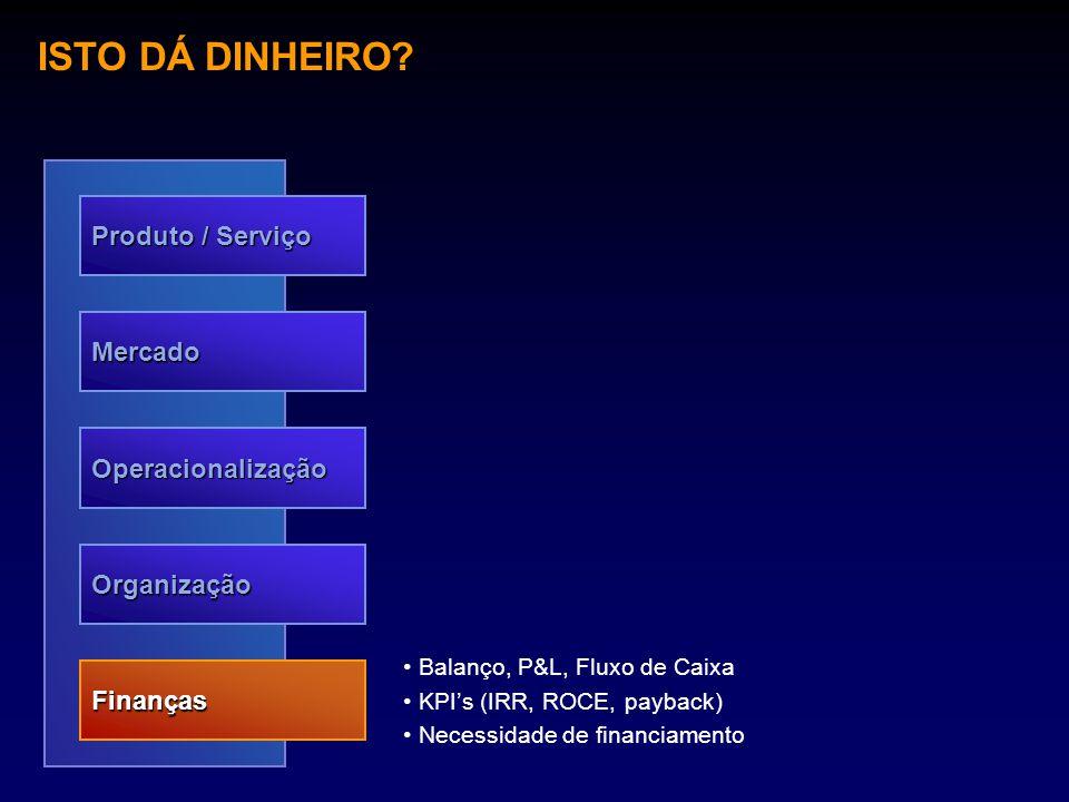 ISTO DÁ DINHEIRO? Produto / Serviço Mercado Operacionalização Organização Finanças Balanço, P&L, Fluxo de Caixa KPI's (IRR, ROCE, payback) Necessidade