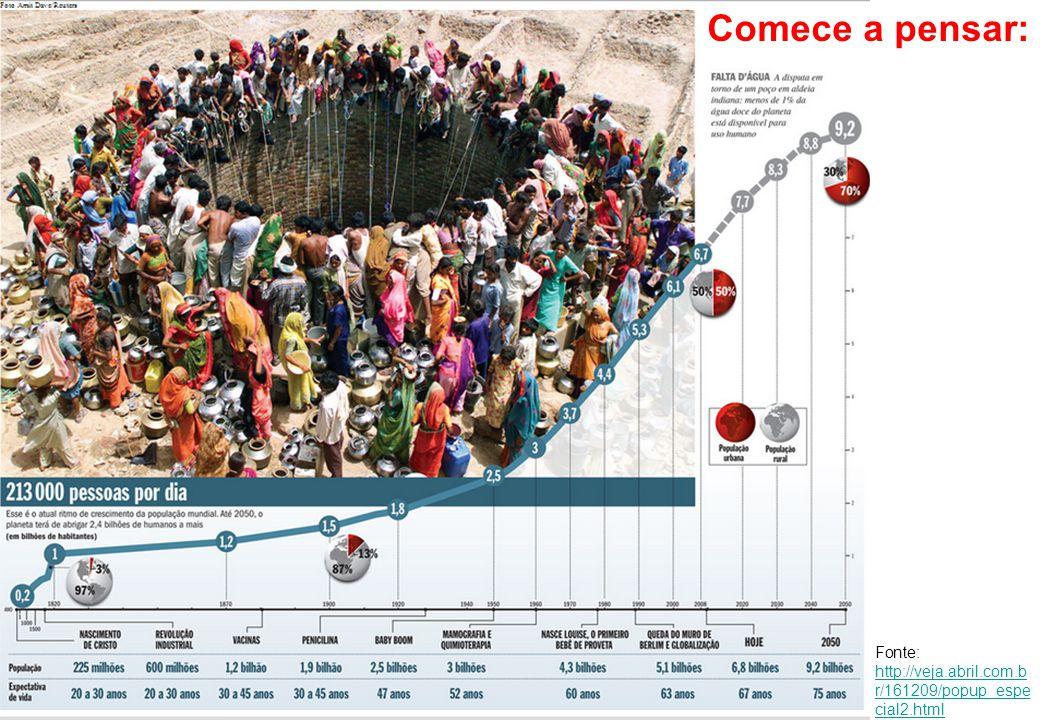 Crescimento Populacional Comece a pensar: Fonte: http://veja.abril.com.b r/161209/popup_espe cial2.html http://veja.abril.com.b r/161209/popup_espe ci