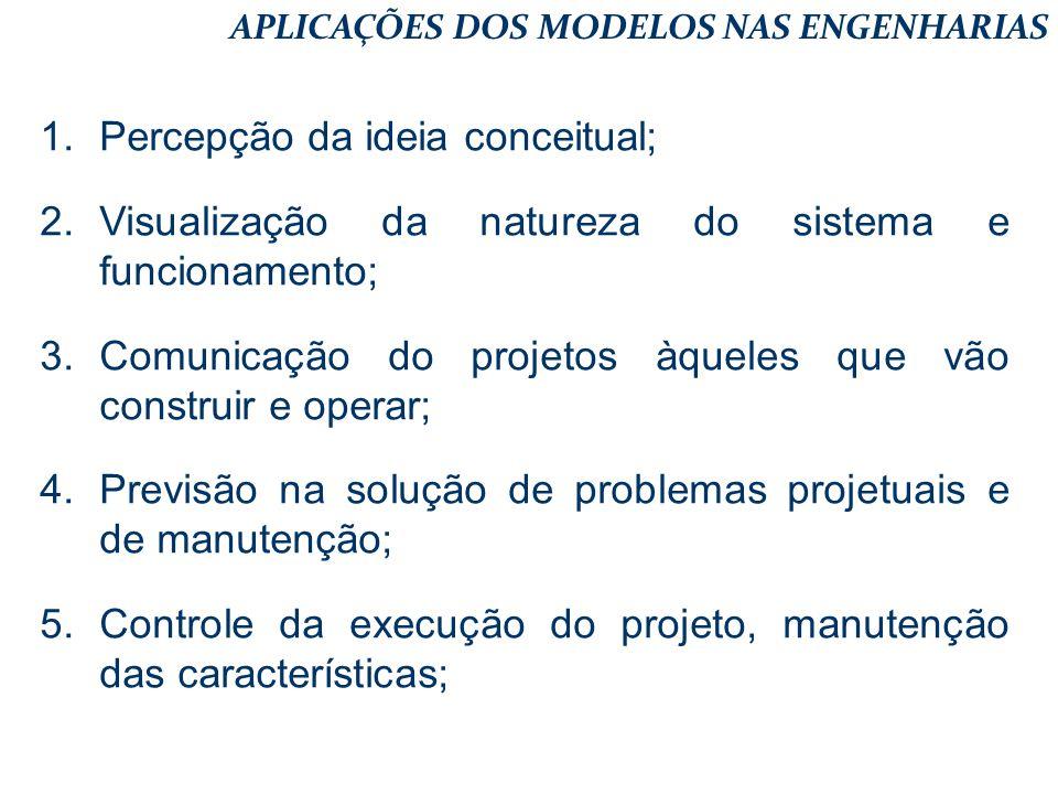 1.Percepção da ideia conceitual; 2.Visualização da natureza do sistema e funcionamento; 3.Comunicação do projetos àqueles que vão construir e operar;