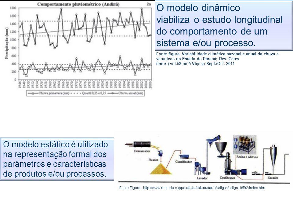 O modelo dinâmico viabiliza o estudo longitudinal do comportamento de um sistema e/ou processo. Fonte figura. Variabilidade climática sazonal e anual