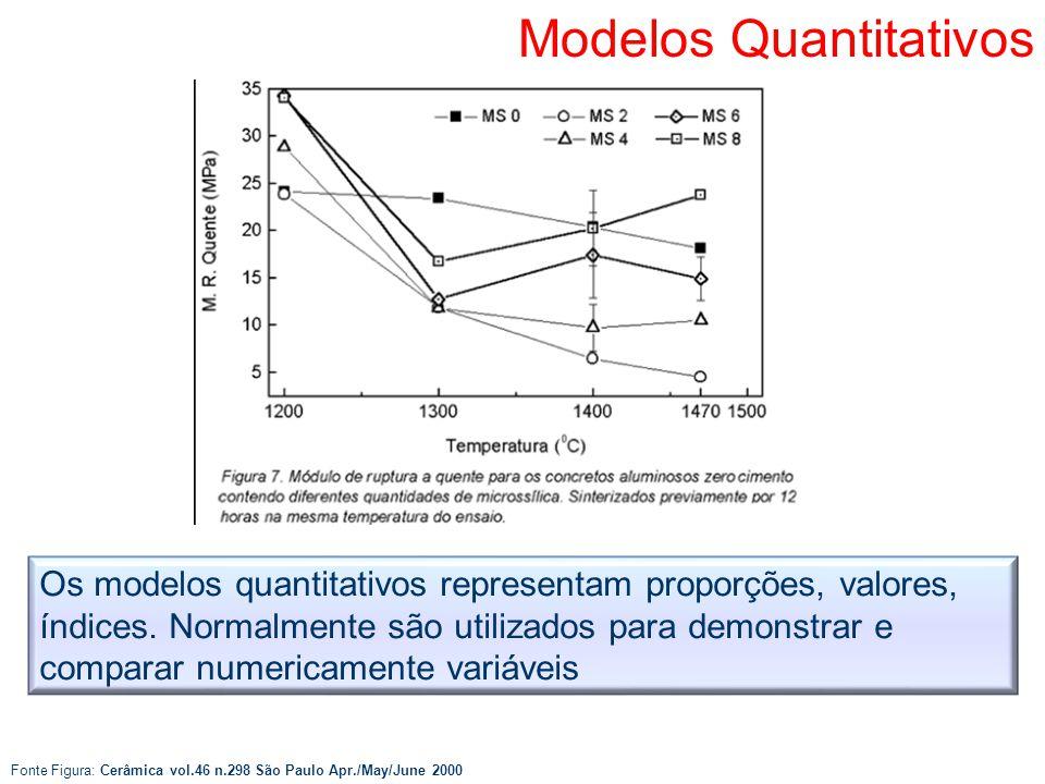 Os modelos quantitativos representam proporções, valores, índices. Normalmente são utilizados para demonstrar e comparar numericamente variáveis Model