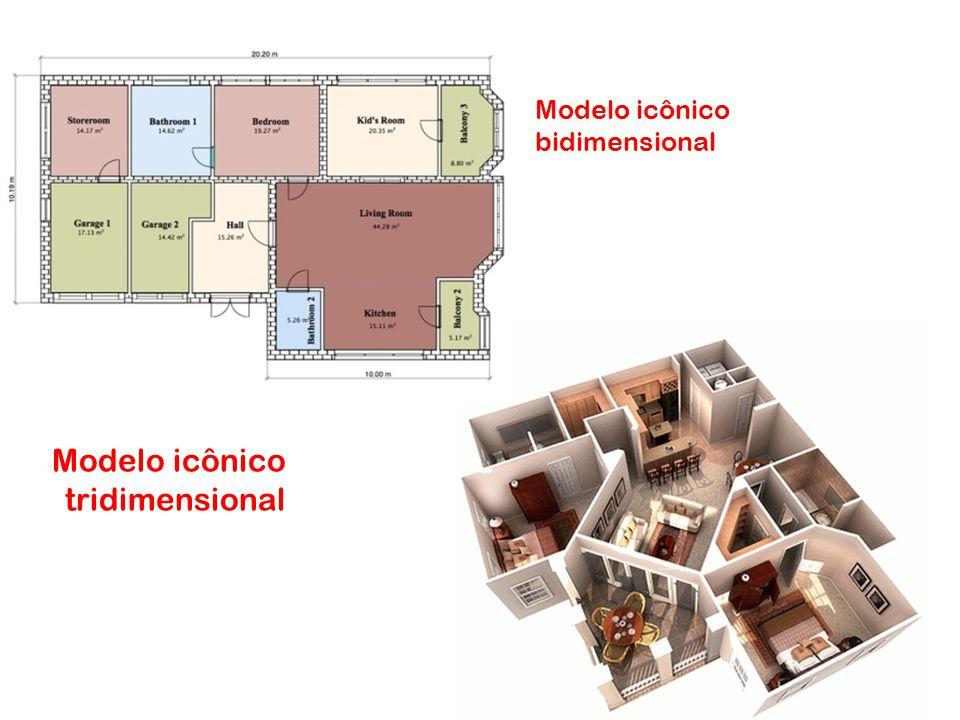 Modelo icônico tridimensional Modelo icônico bidimensional