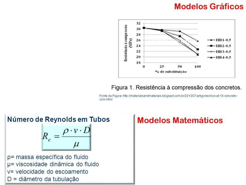 Modelos Gráficos Fonte da Figura: http://materialsandmateriais.blogspot.com.br/2013/07/artigo-tecnico-at-15-concreto- com.html Modelo Matemático Model