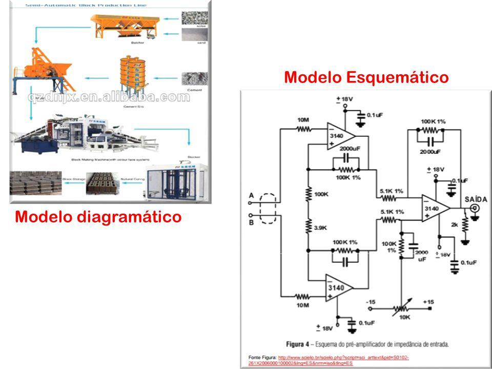 Modelo diagramático Modelo Matemático Modelo Esquemático