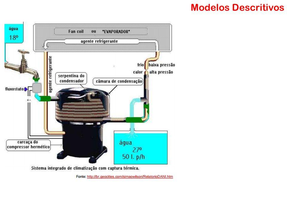 Modelo Matemático Modelos Descritivos