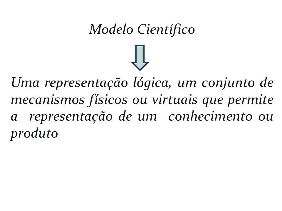 Modelo Científico Uma representação lógica, um conjunto de mecanismos físicos ou virtuais que permite a representação de um conhecimento ou produto