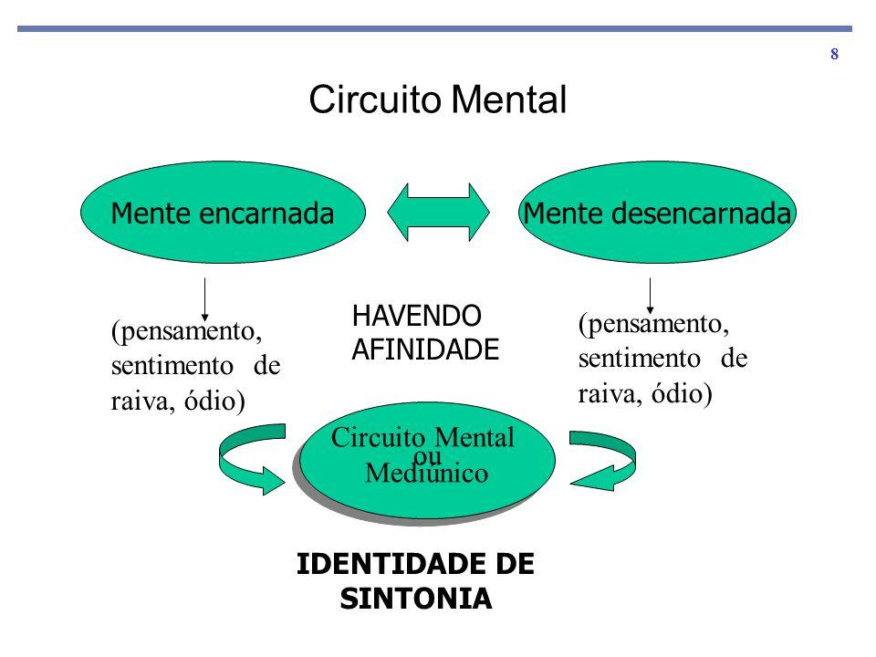 8 Circuito Mental Mente encarnadaMente desencarnada (pensamento, sentimento de raiva, ódio) Circuito Mental ou Mediúnico Circuito Mental ou Mediúnico