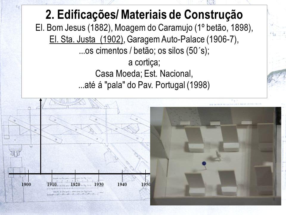 19001910192019301940195019601970198019902000 2.Edificações/ Materiais de Construção El.