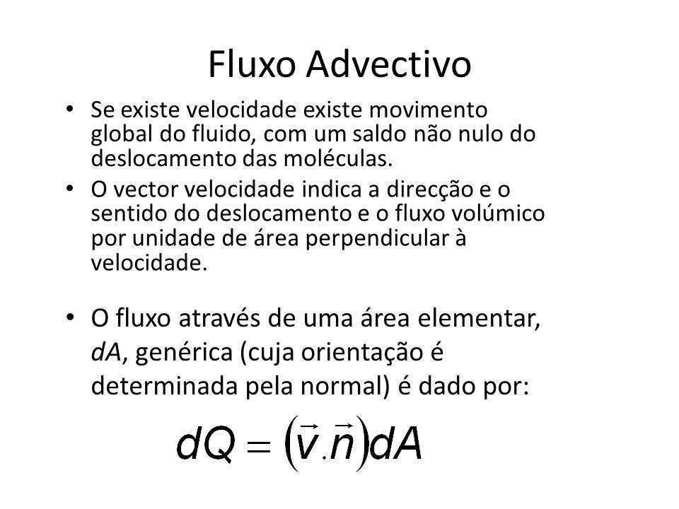 Fluxo advectivo (continuação) O fluxo através de uma área de dimensões finitas é dado pelo integral do fluxo através de uma área elementar: E tem como unidades volume por unidade de tempo (fluxo volúmico).