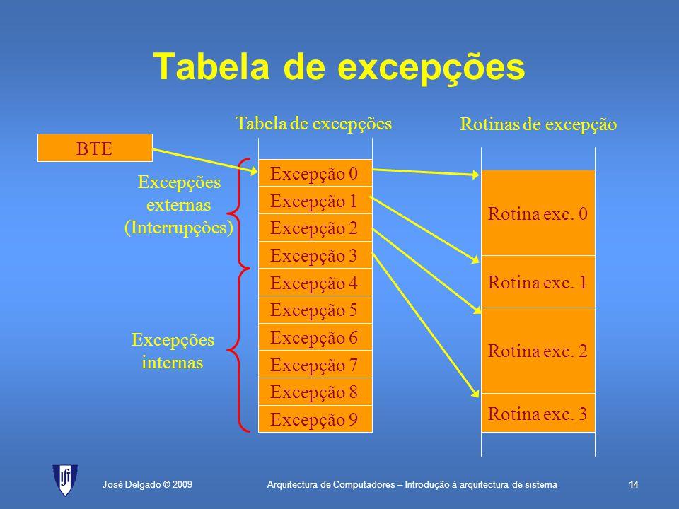 Arquitectura de Computadores – Introdução à arquitectura de sistema14José Delgado © 2009 Tabela de excepções Excepção 9 Excepção 8 Excepção 7 Excepção 6 Excepção 5 Excepção 4 Excepção 3 Excepção 2 Excepção 1 Excepção 0 Rotina exc.