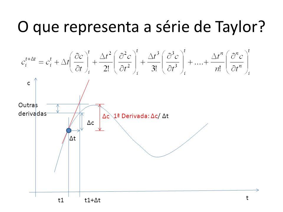 Como usar para calcular as derivadas.