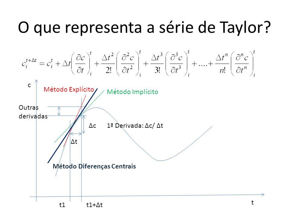 O que representa a série de Taylor? t c t1t1+Δt ΔtΔt ΔcΔc Outras derivadas 1ª Derivada: Δc/ Δt Método Implícito Método Explícito Método Diferenças Cen