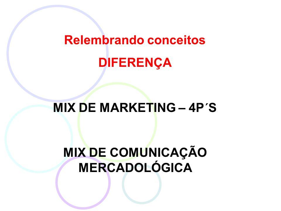 Relembrando conceitos DIFERENÇA MIX DE MARKETING – 4P´S MIX DE COMUNICAÇÃO MERCADOLÓGICA