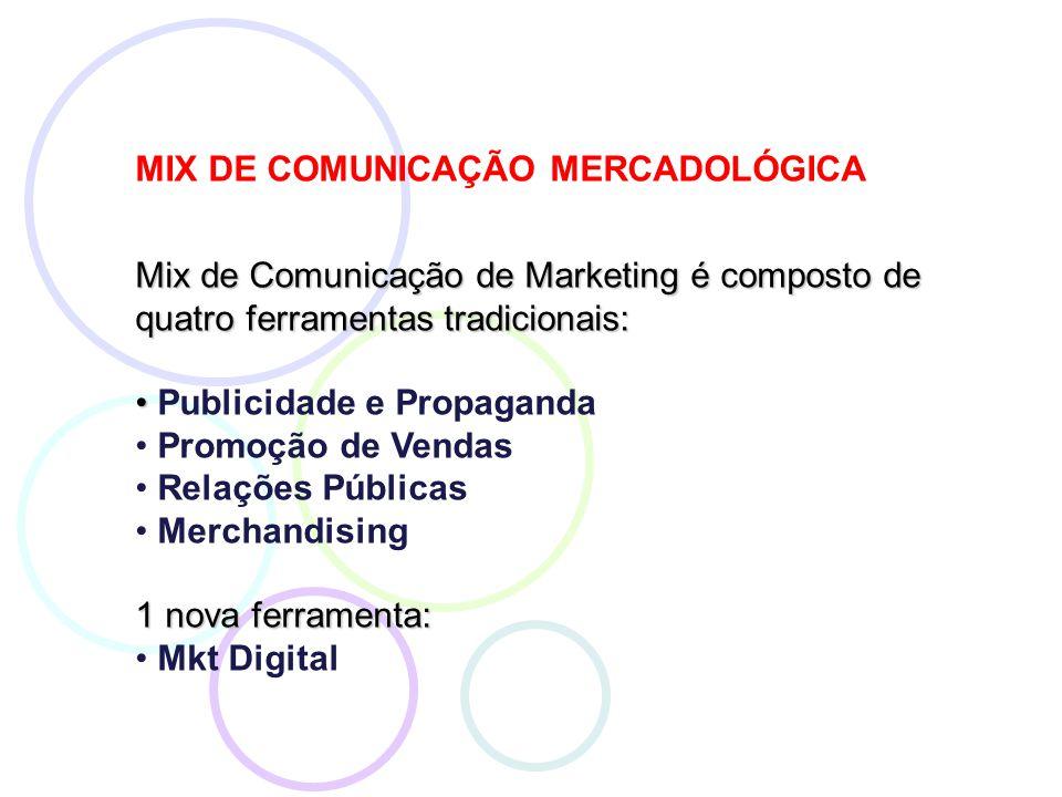Mix de Comunicação de Marketing é composto de quatro ferramentas tradicionais: Publicidade e Propaganda Promoção de Vendas Relações Públicas Merchandising 1 nova ferramenta: Mkt Digital