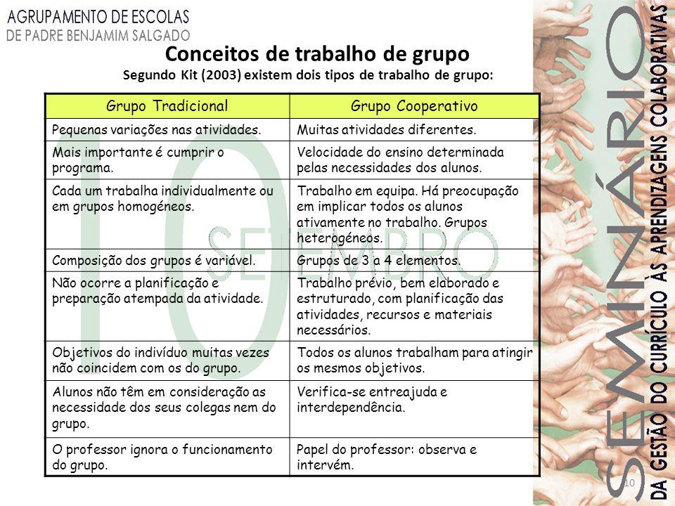 10 Conceitos de trabalho de grupo Segundo Kit (2003) existem dois tipos de trabalho de grupo: Grupo TradicionalGrupo Cooperativo Pequenas variações na