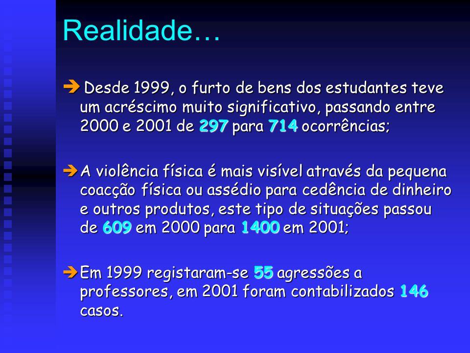 Realidade…  D D D Desde 1999, o furto de bens dos estudantes teve um acréscimo muito significativo, passando entre 2000 e 2001 de 297 para 714 oco
