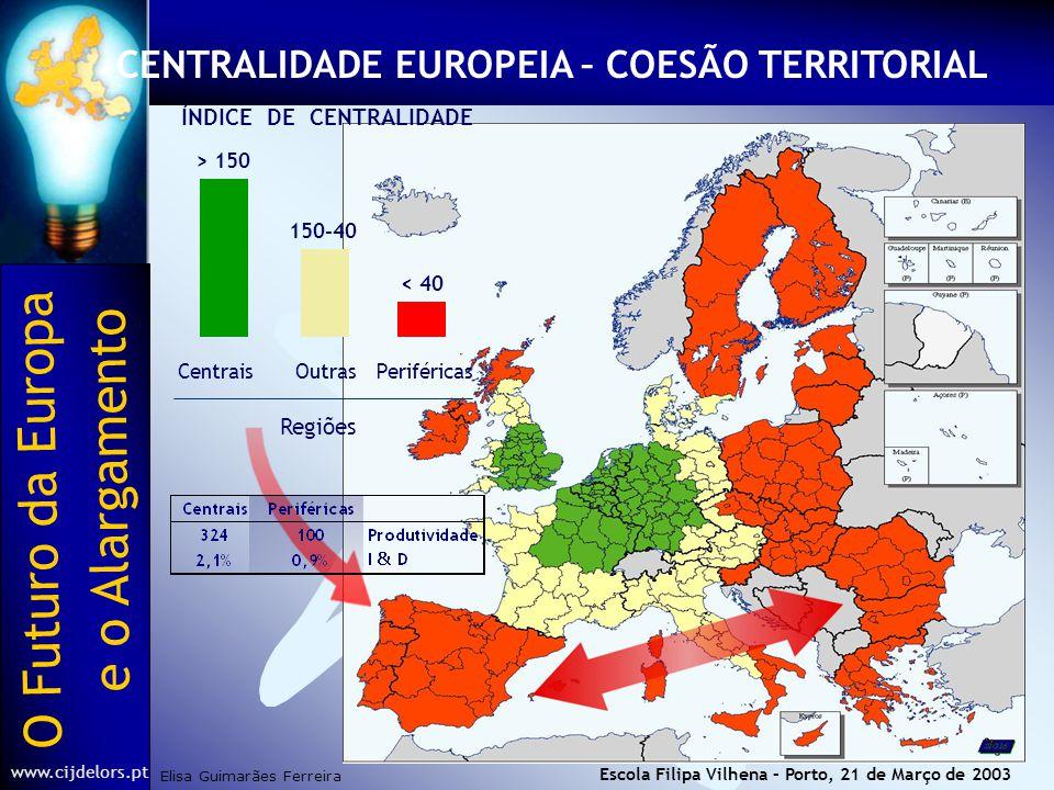 O Futuro da Europa Elisa Guimarães Ferreira e o Alargamento www.cijdelors.pt Escola Filipa Vilhena – Porto, 21 de Março de 2003 CENTRALIDADE EUROPEIA – COESÃO TERRITORIAL > 150 150-40 < 40 CentraisOutrasPeriféricas Regiões ÍNDICE DE CENTRALIDADE