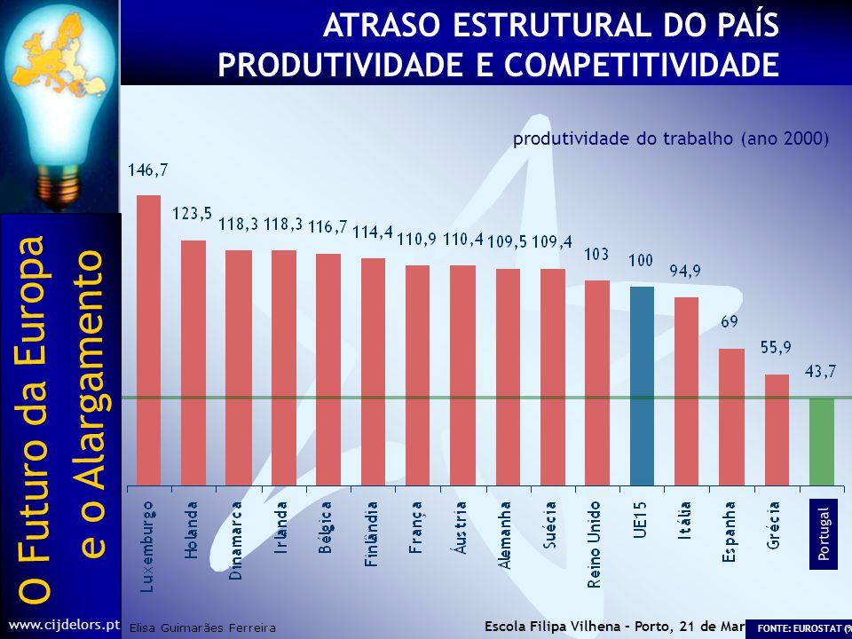 O Futuro da Europa Elisa Guimarães Ferreira e o Alargamento www.cijdelors.pt Escola Filipa Vilhena – Porto, 21 de Março de 2003 ATRASO ESTRUTURAL DO PAÍS PRODUTIVIDADE E COMPETITIVIDADE produtividade do trabalho (ano 2000) FONTE: EUROSTAT (%) Portugal