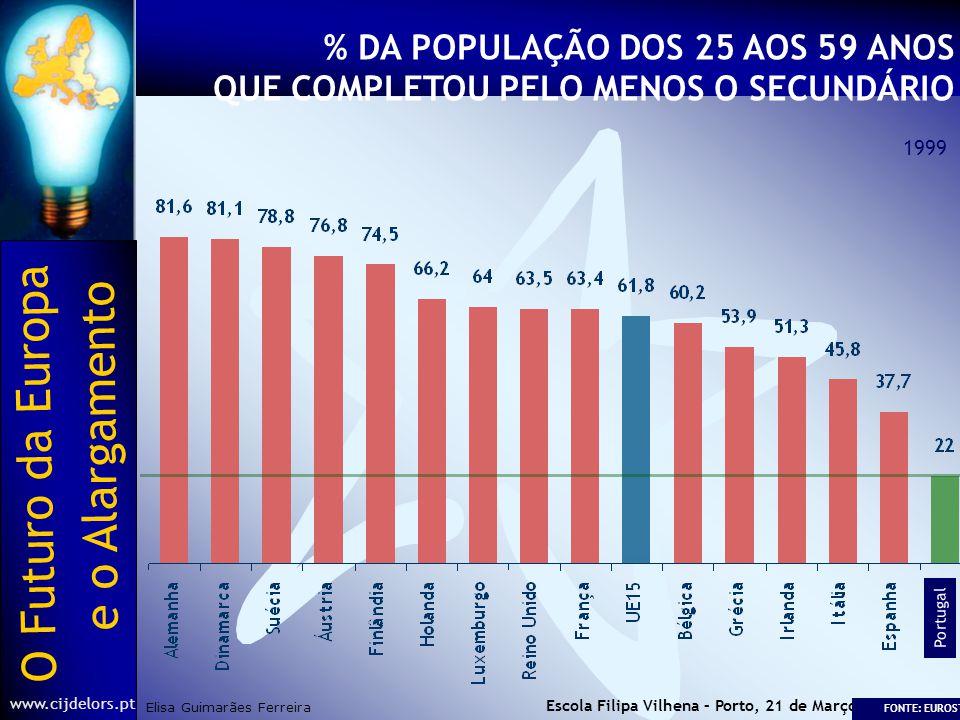 O Futuro da Europa Elisa Guimarães Ferreira e o Alargamento www.cijdelors.pt Escola Filipa Vilhena – Porto, 21 de Março de 2003 % DA POPULAÇÃO DOS 25 AOS 59 ANOS QUE COMPLETOU PELO MENOS O SECUNDÁRIO 1999 Portugal FONTE: EUROSTAT