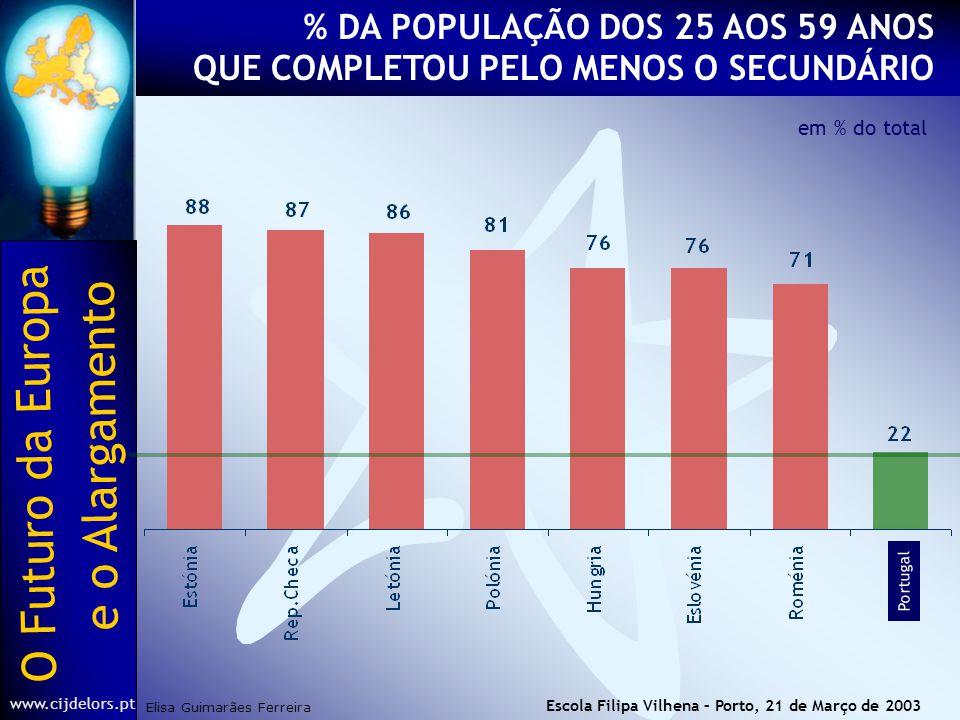 O Futuro da Europa Elisa Guimarães Ferreira e o Alargamento www.cijdelors.pt Escola Filipa Vilhena – Porto, 21 de Março de 2003 em % do total Portugal % DA POPULAÇÃO DOS 25 AOS 59 ANOS QUE COMPLETOU PELO MENOS O SECUNDÁRIO