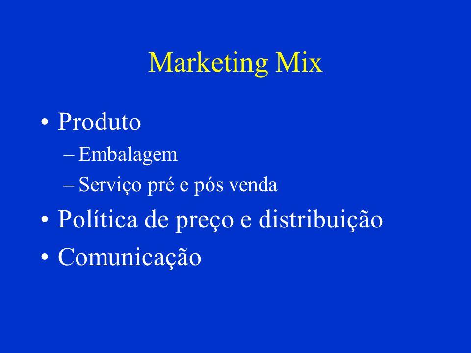 Fontes de mercado Mista: –Procura primária –Concorrência