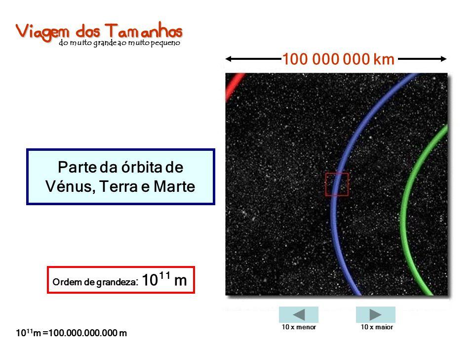 Viagem dos Tamanhos do muito grande ao muito pequeno Parte da órbita de Vénus, Terra e Marte 100 000 000 km Ordem de grandeza : 10 11 m 10 11 m =100.0