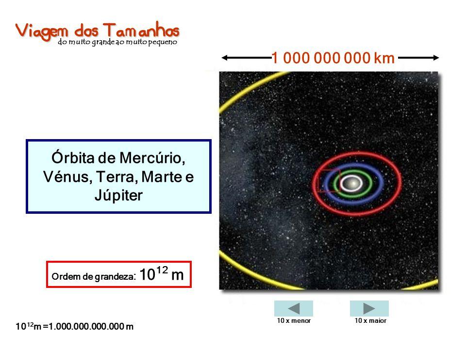 Viagem dos Tamanhos do muito grande ao muito pequeno Órbita de Mercúrio, Vénus, Terra, Marte e Júpiter 1 000 000 000 km Ordem de grandeza : 10 12 m 10