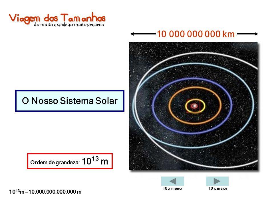 Viagem dos Tamanhos do muito grande ao muito pequeno O Nosso Sistema Solar 10 000 000 000 km Ordem de grandeza : 10 13 m 10 13 m =10.000.000.000.000 m