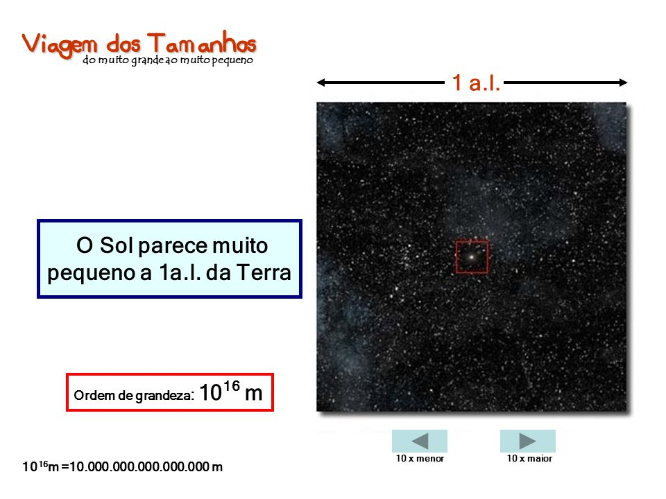Viagem dos Tamanhos do muito grande ao muito pequeno O Sol parece muito pequeno a 1a.l. da Terra 1 a.l. Ordem de grandeza : 10 16 m 10 16 m =10.000.00