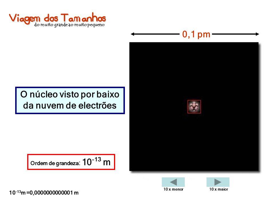 Viagem dos Tamanhos do muito grande ao muito pequeno O núcleo visto por baixo da nuvem de electrões 0,1 pm Ordem de grandeza : 10 -13 m 10 -13 m =0,00