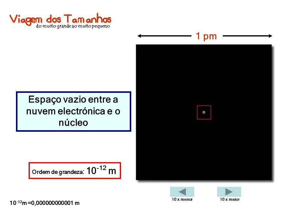 Viagem dos Tamanhos do muito grande ao muito pequeno Espaço vazio entre a nuvem electrónica e o núcleo 1 pm Ordem de grandeza : 10 -12 m 10 -12 m =0,0