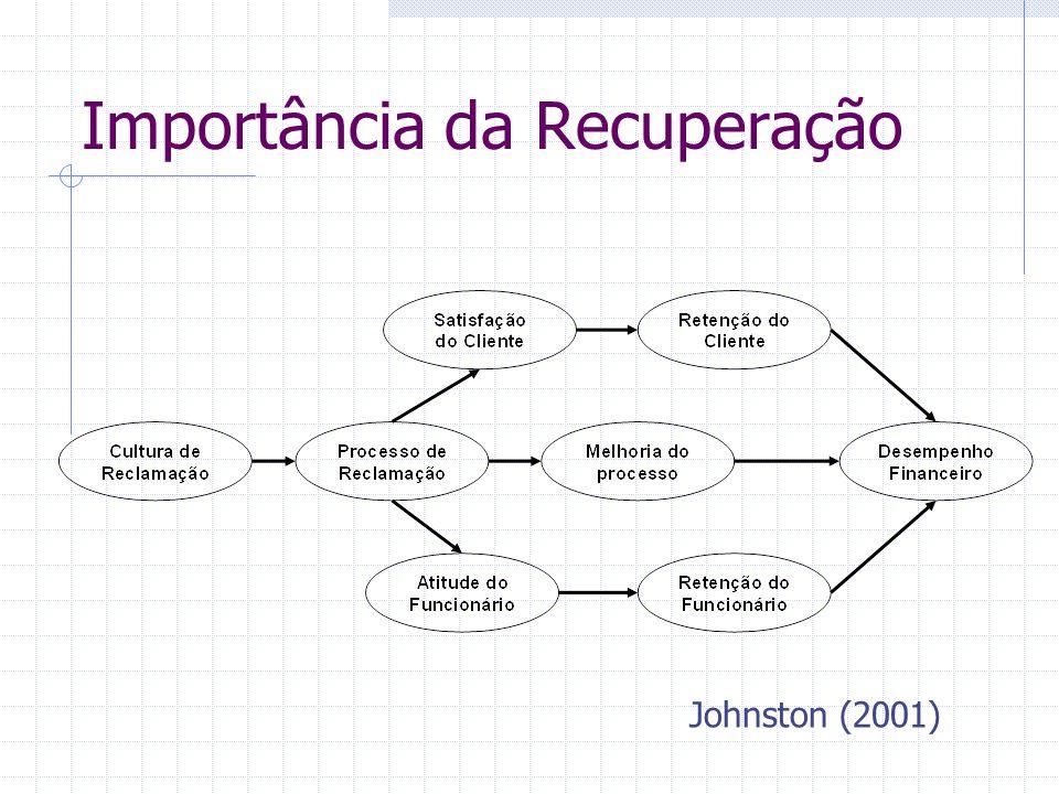 Importância da Recuperação Johnston (2001)