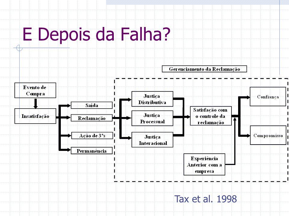 E Depois da Falha? Tax et al. 1998