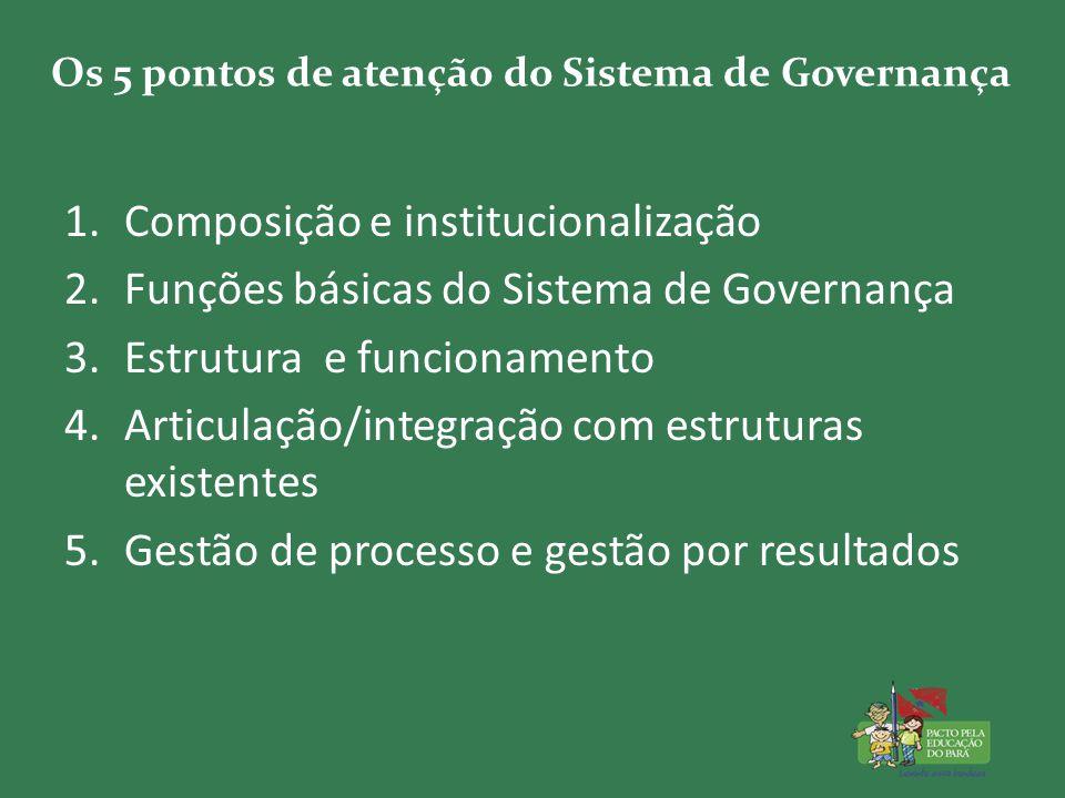 Os 5 pontos de atenção do Sistema de Governança 1.Composição e institucionalização 2.Funções básicas do Sistema de Governança 3.Estrutura e funcionamento 4.Articulação/integração com estruturas existentes 5.Gestão de processo e gestão por resultados