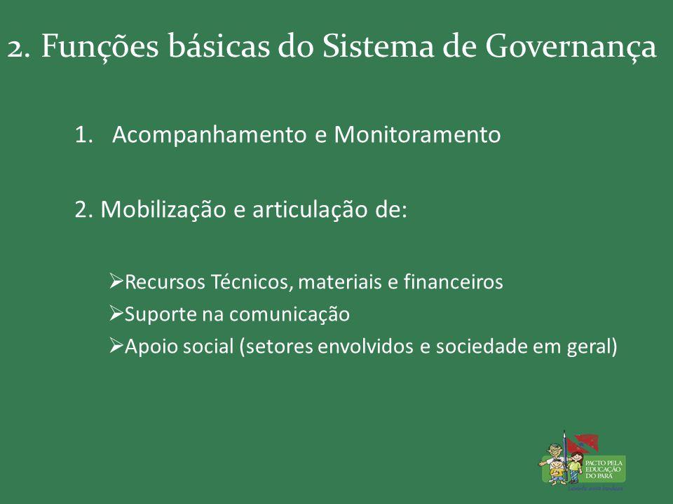 2. Funções básicas do Sistema de Governança 1.Acompanhamento e Monitoramento 2.