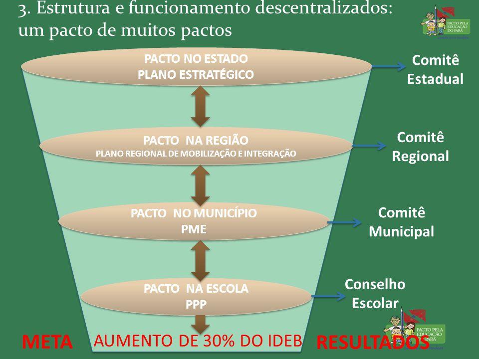 3. Estrutura e funcionamento descentralizados: um pacto de muitos pactos PACTO NO ESTADO PLANO ESTRATÉGICO PACTO NO ESTADO PLANO ESTRATÉGICO PACTO NA