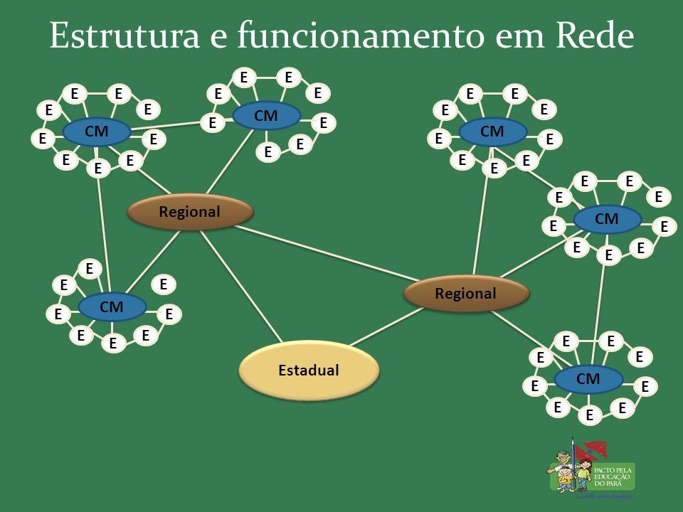 Estrutura e funcionamento em Rede Estadual Regional E E CM E E E E E E E E E E E E E E E E E E E E E E E Regional E E CM E E E E E E E E E E E E E E E E E E E E E E E E E