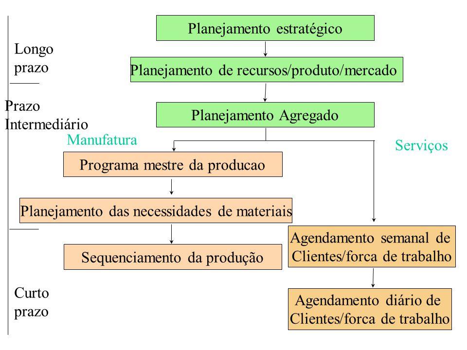 Programa mestre da producao Planejamento das necessidades de materiais Sequenciamento da produção Agendamento semanal de Clientes/forca de trabalho Ag