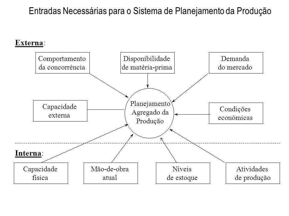Entradas Necessárias para o Sistema de Planejamento da Produção Capacidade física Mão-de-obra atual Níveis de estoque Atividades de produção Condições