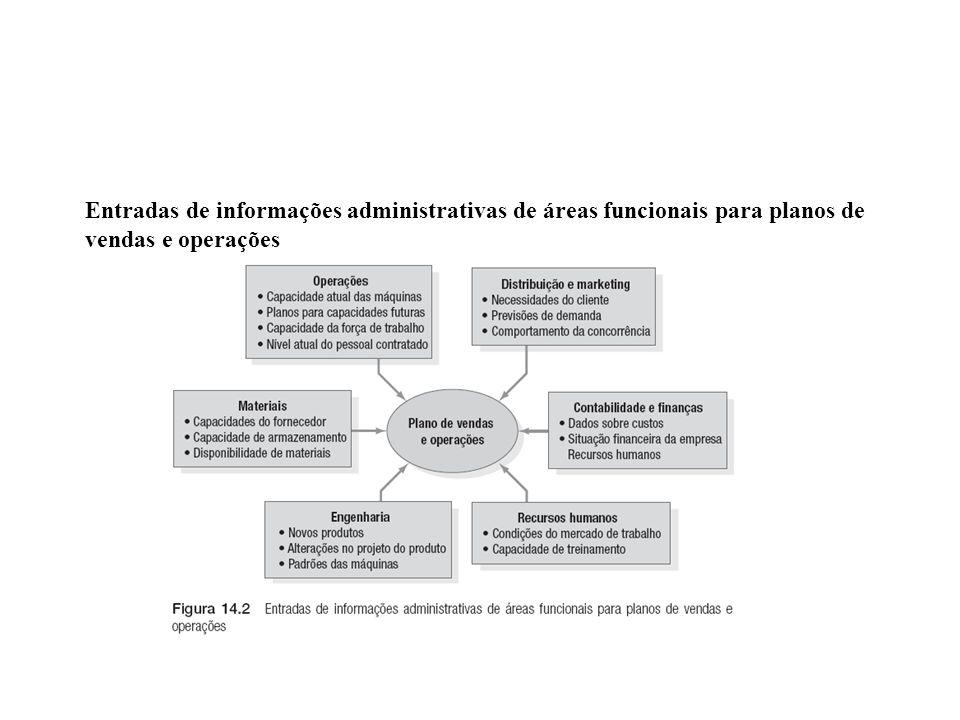 Objetivos Primários do Planejamento Agregado Nivelar a oferta e a demanda Minimizar custos 13-5