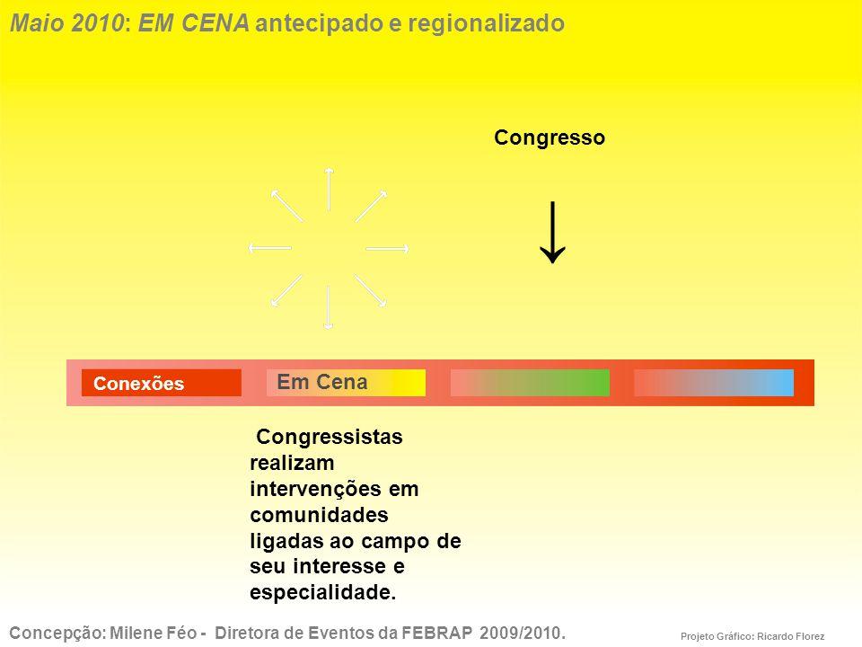 Maio 2010: EM CENA antecipado e regionalizado Congressistas realizam intervenções em comunidades ligadas ao campo de seu interesse e especialidade.