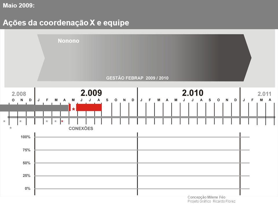 ▬ Maio 2009: Ações da coordenação X e equipe * ▬ **** * Concepção Milene Féo Projeto Gráfico Ricardo Florez * Nonono
