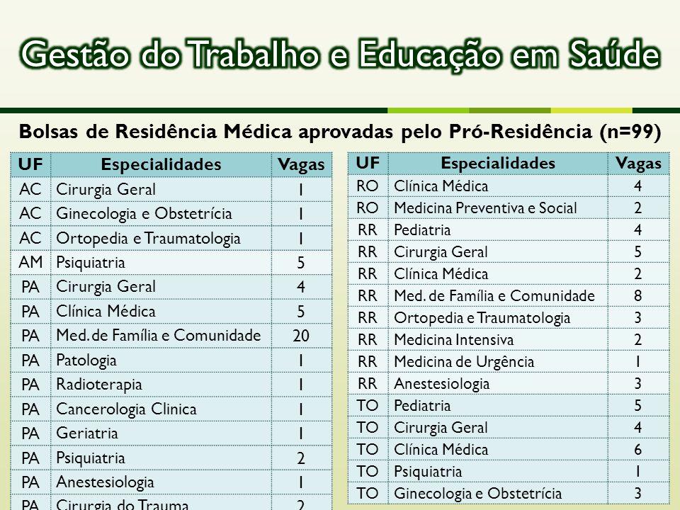 UFEspecialidadesVagas ACCirurgia Geral1 ACGinecologia e Obstetrícia1 ACOrtopedia e Traumatologia1 AMPsiquiatria5 PACirurgia Geral4 PAClínica Médica5 P