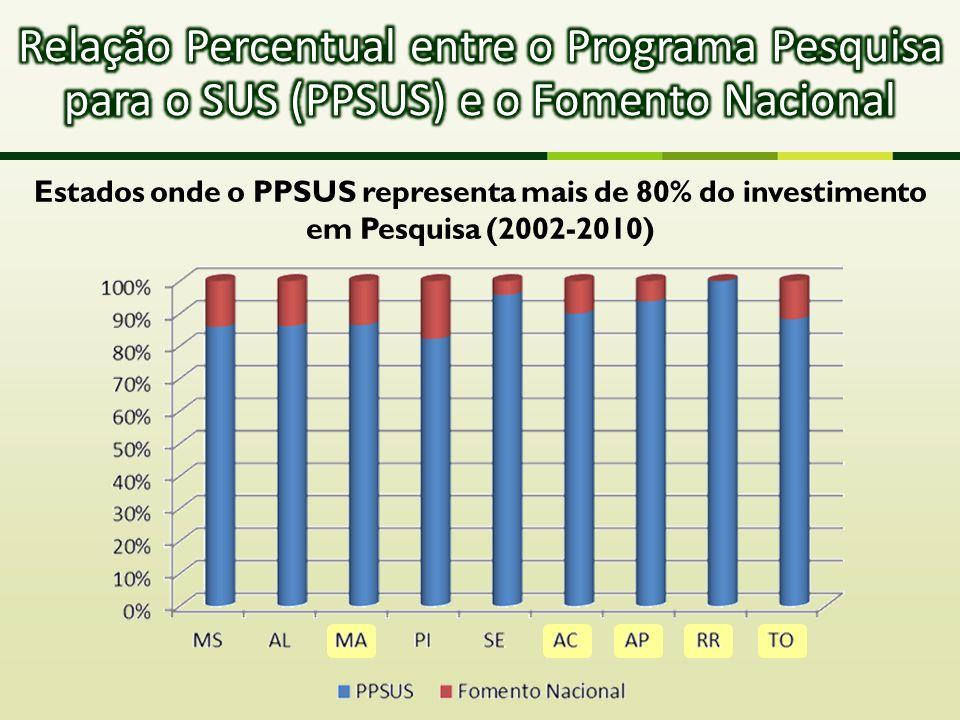 Estados onde o PPSUS representa mais de 80% do investimento em Pesquisa (2002-2010)