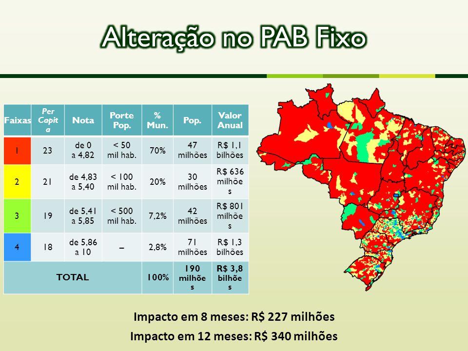  Projeto QualiSUS-Rede: RM de Belém, RM de Manaus, Alto Solimões e Bico do Papagaio (R$ 200 milhões).